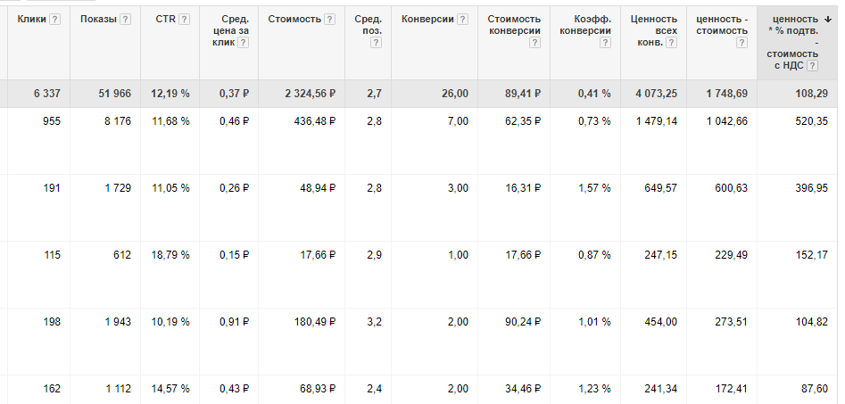 adwords-stat-conversions