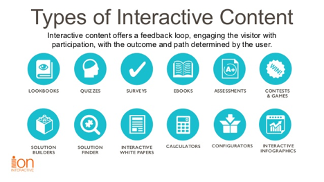 Types of Interactive Content