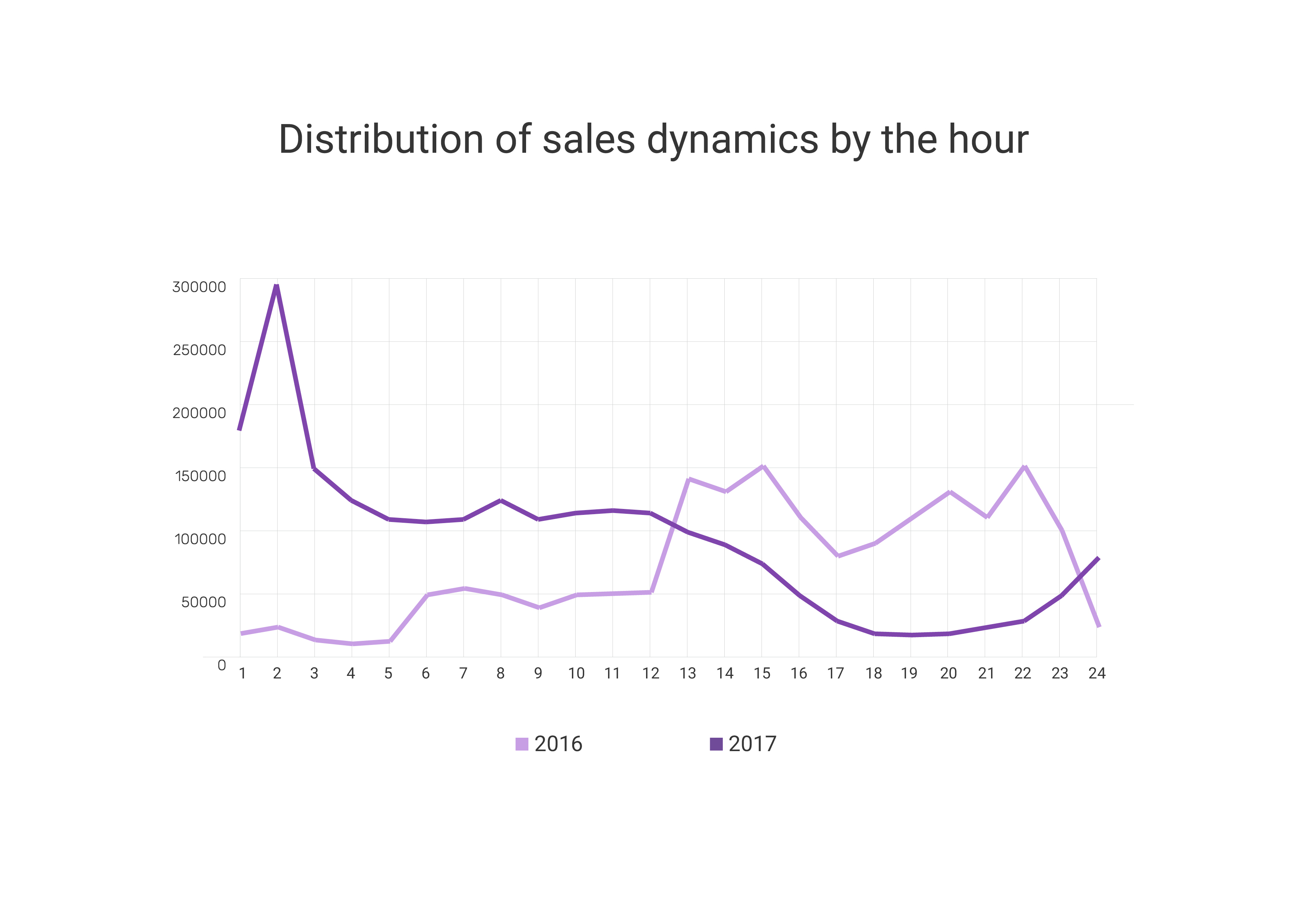 Distribution of sales dynamics by the hour