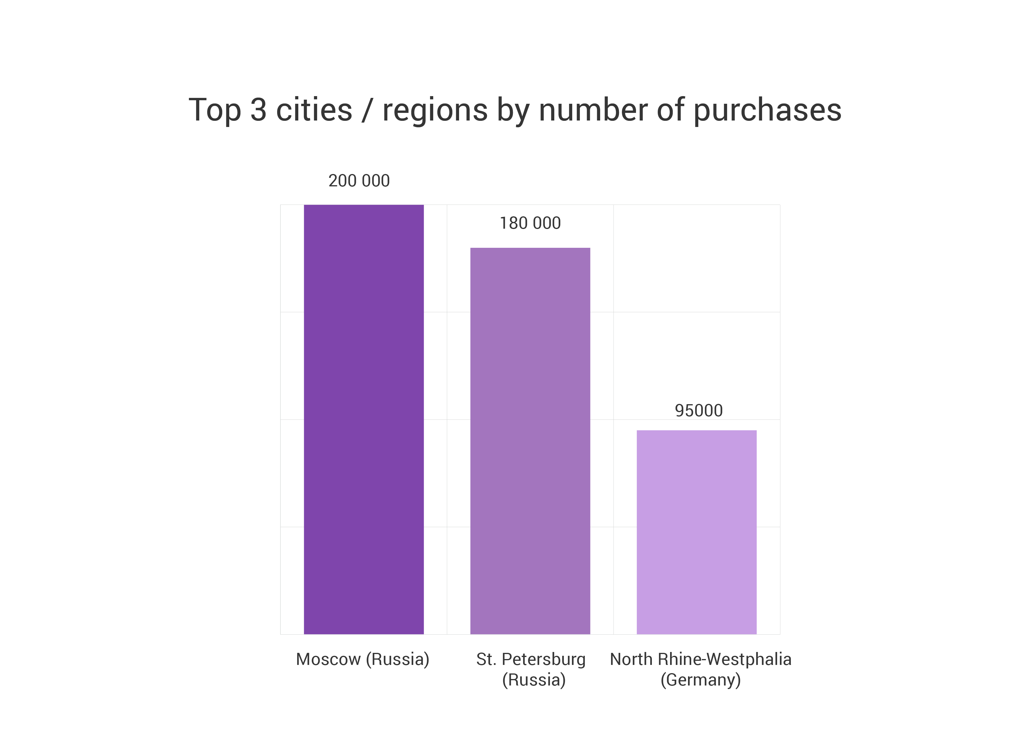 Top 3 citiesregions by number of purchases